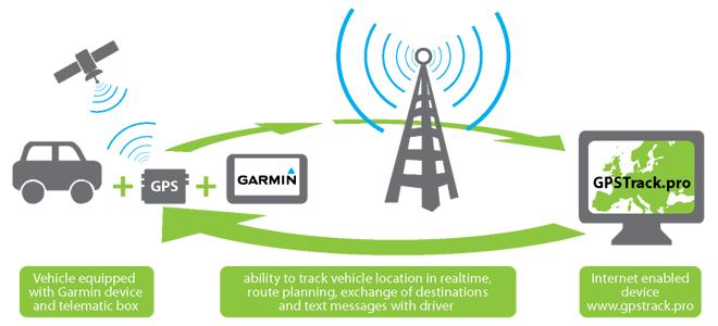 Garmin Tracking System >> How Does It Work? - Seko.lv