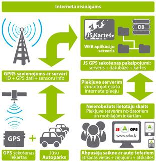 GPS sekošana internet