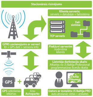 GPS sekošana JS Baltija
